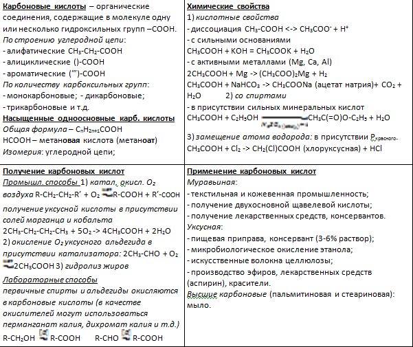 Химия карбоновые кислоты теория